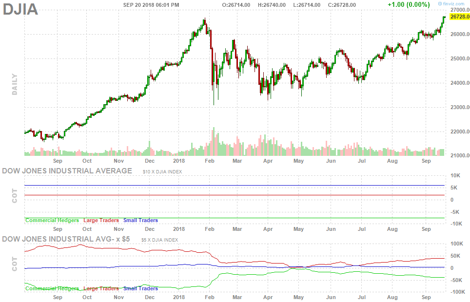 Dow Jones and S&P 500 Hit Record Highs - Trends On Wall Street